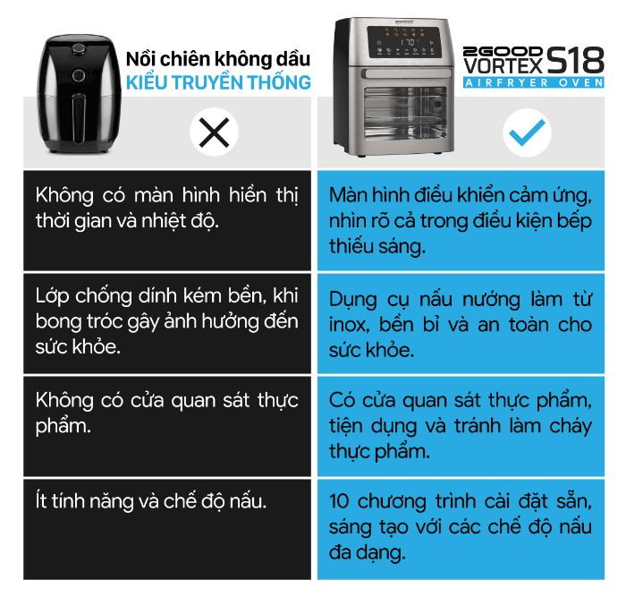 so sanh giua noi chien truyen thong voi noi chien khong dau 2good  Vortex S-18 Air Fryer Oven