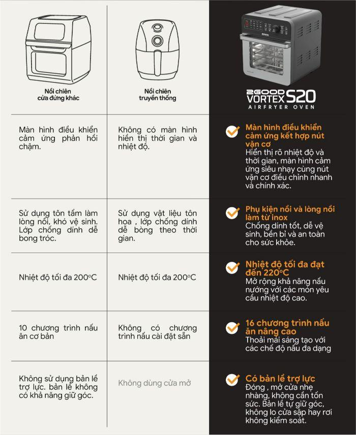 noi-chien-khong-dau-2good-vortex-s20-air-fryer-oven-4