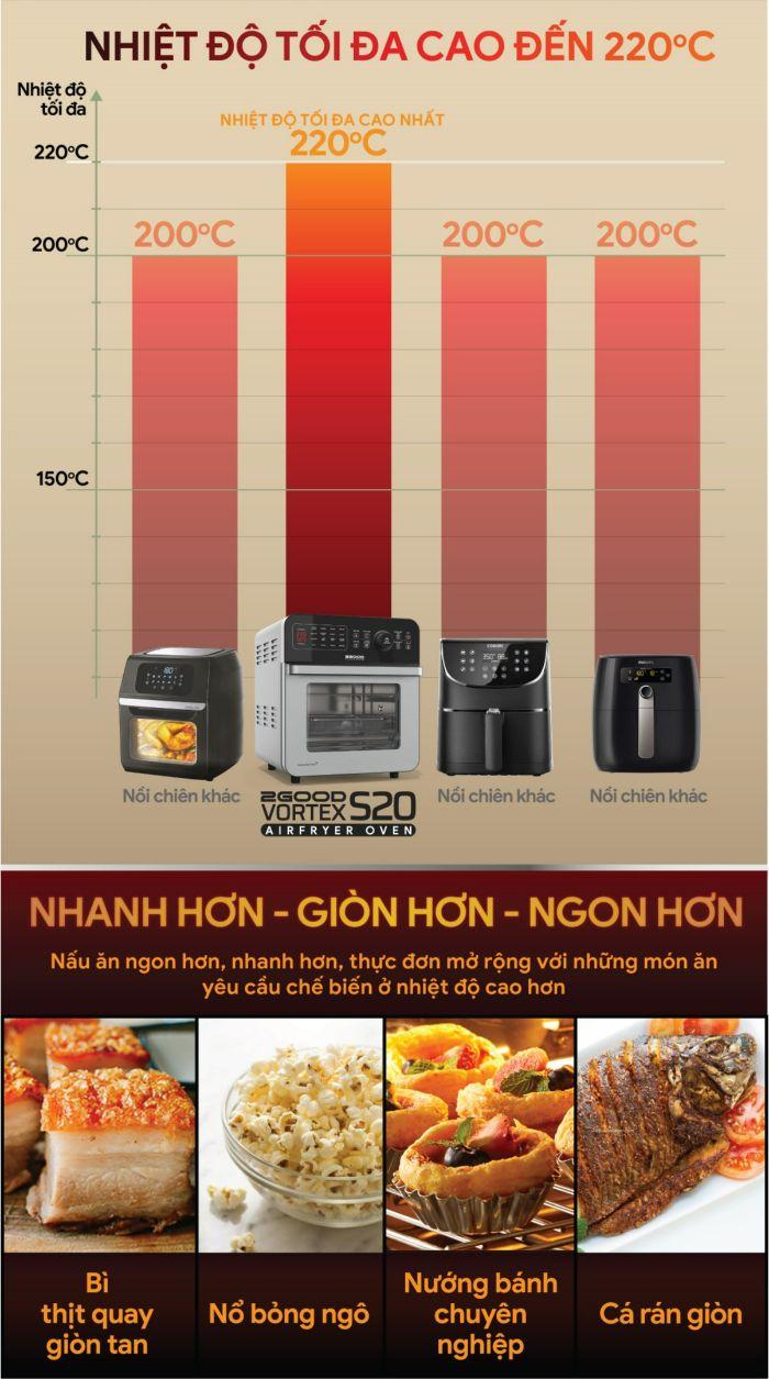 noi-chien-khong-dau-2good-vortex-s20-air-fryer-oven-nhiet-do-cao